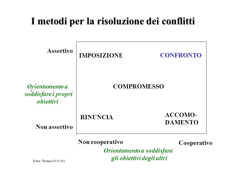 I metodi per la risoluzione dei conflitti