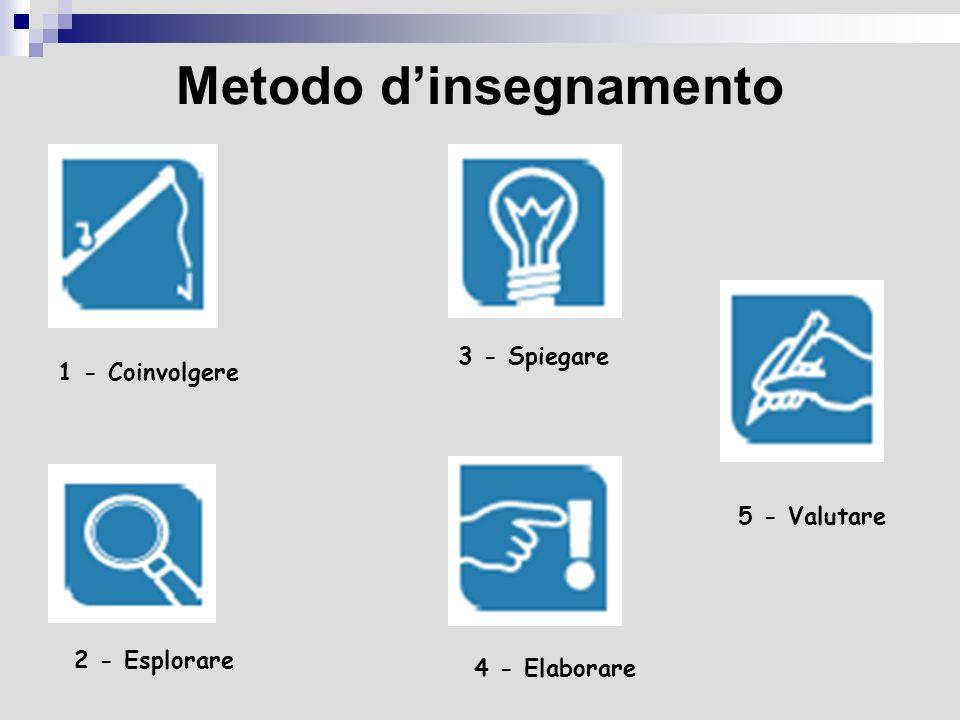 Metodo d'insegnamento