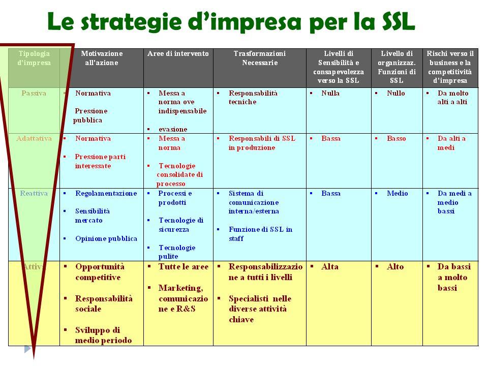 Le strategie d'impresa per la SSL