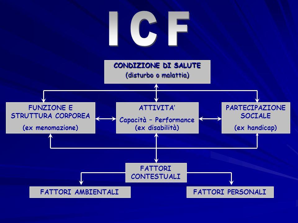 ICF CONDIZIONE DI SALUTE (disturbo o malattia)