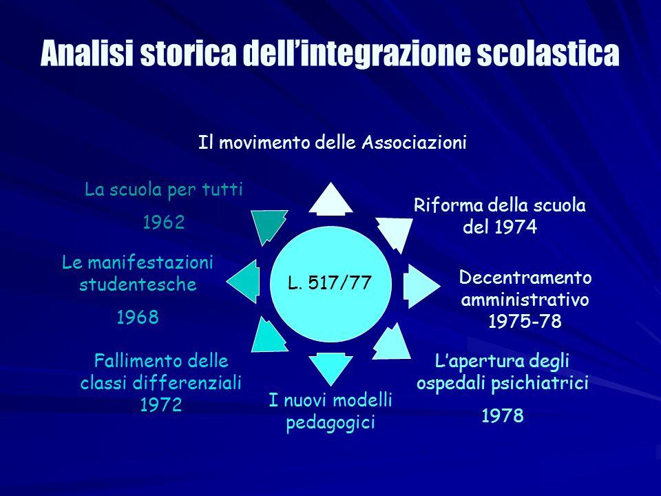 Analisi storica dell'integrazione scolastica