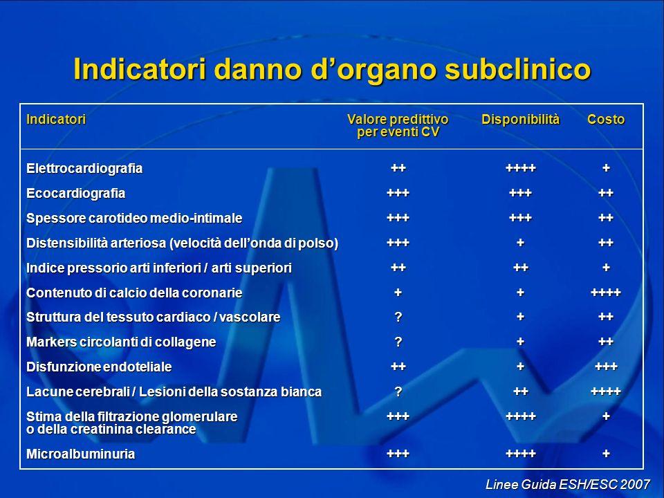 Indicatori danno d'organo subclinico