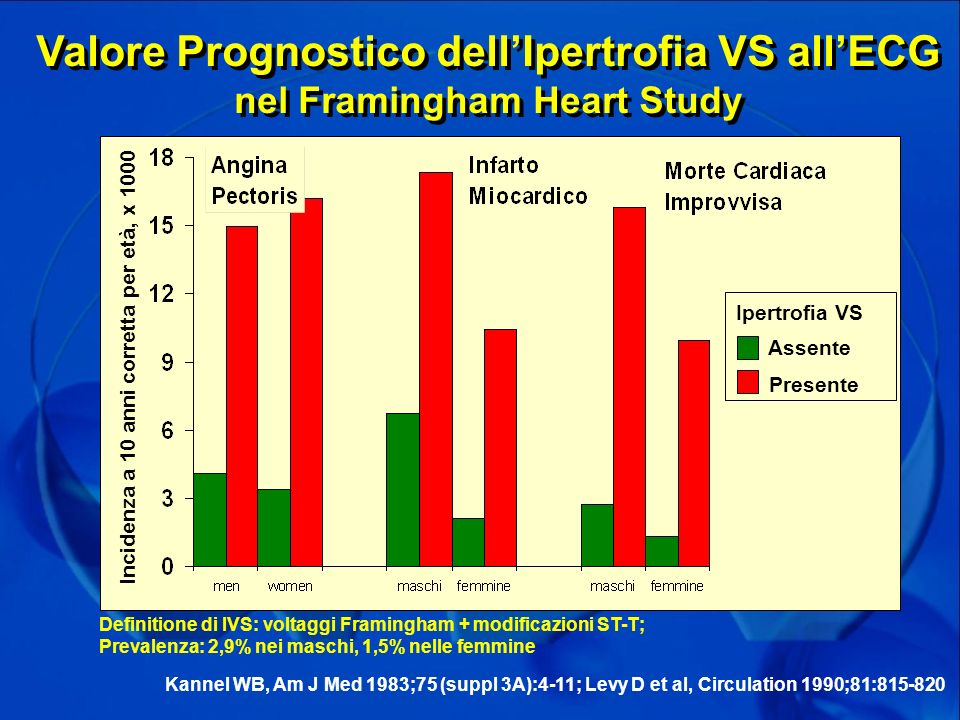 Valore Prognostico dell'Ipertrofia VS all'ECG