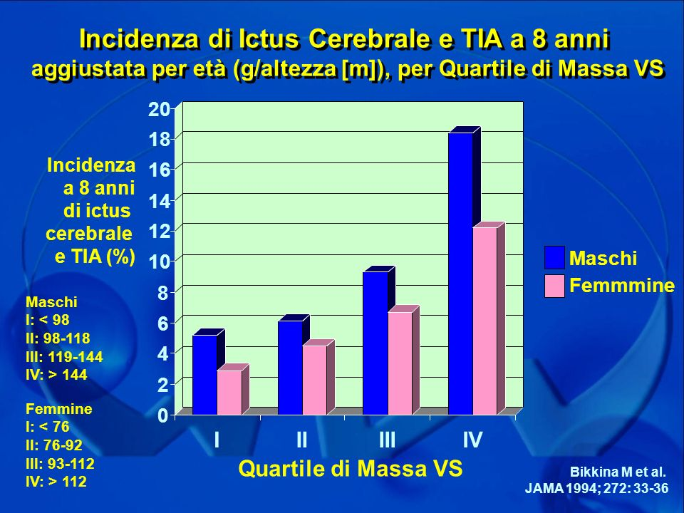 Incidenza di Ictus Cerebrale e TIA a 8 anni