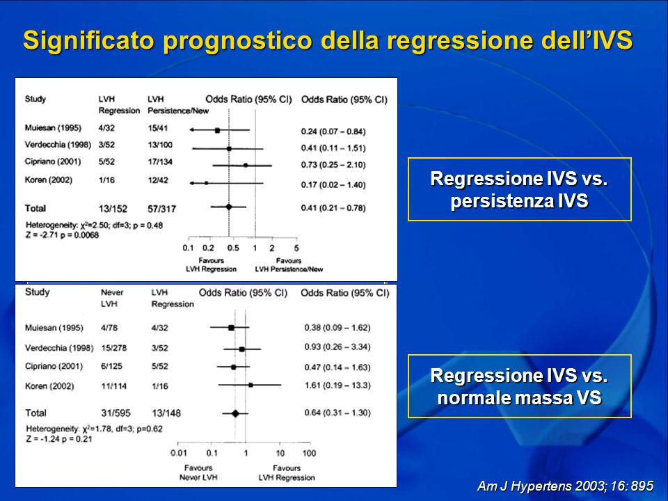 Regressione IVS vs. persistenza IVS