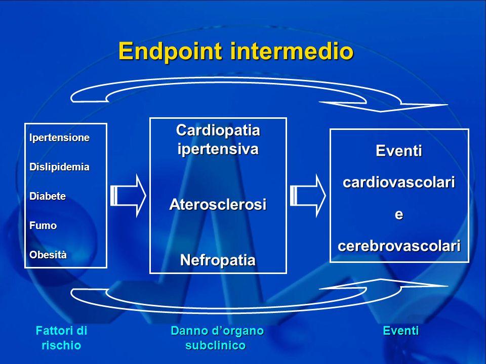 Cardiopatia ipertensiva Eventi cardiovascolari