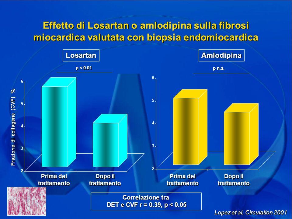 Frazione di collagene (CVF) %