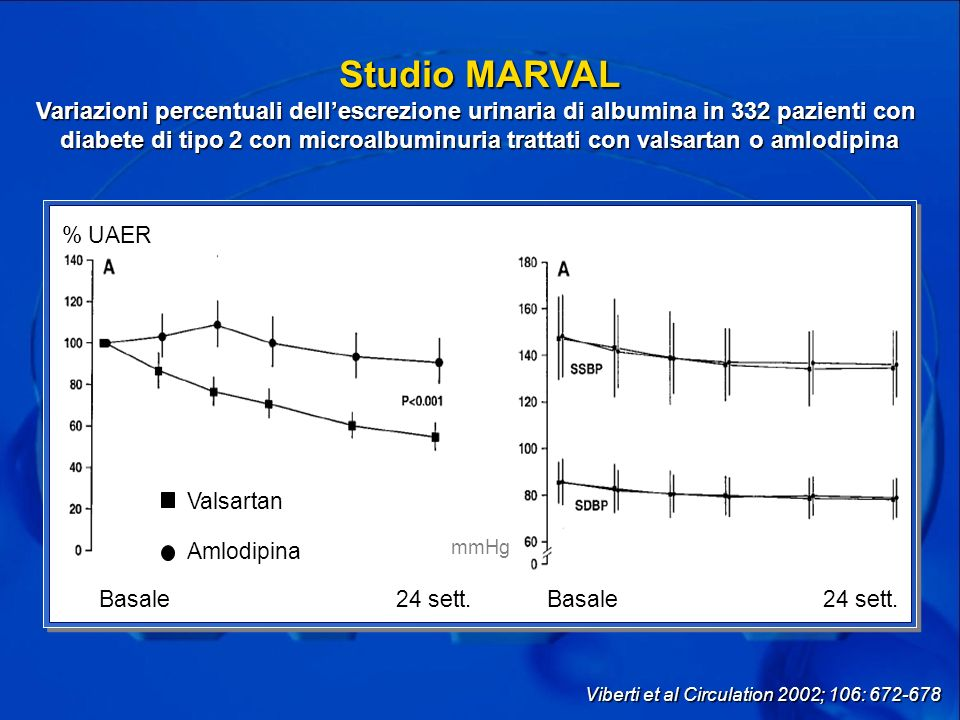 Studio MARVAL Variazioni percentuali dell'escrezione urinaria di albumina in 332 pazienti con.