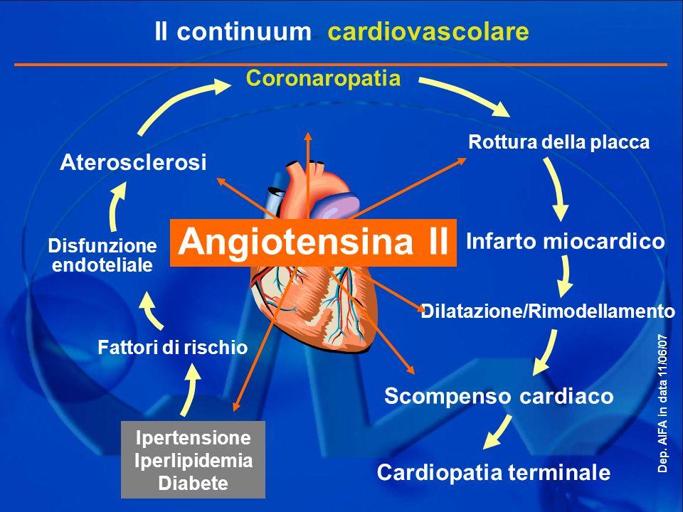 Il continuum cardiovascolare