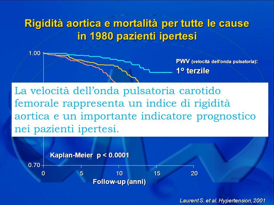 Rigidità aortica e mortalità per tutte le cause in 1980 pazienti ipertesi