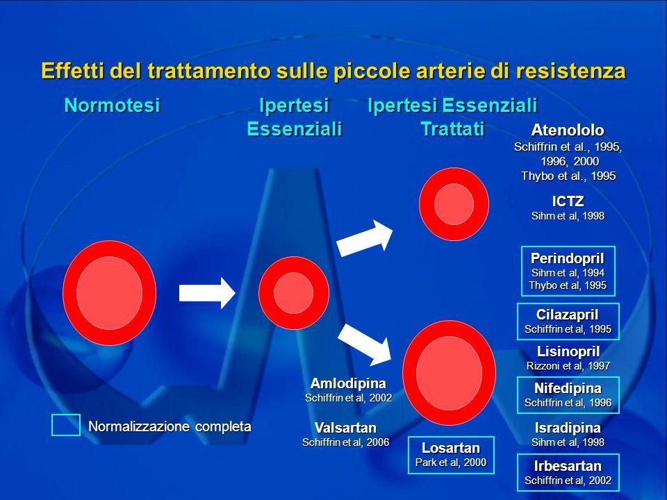 Effetti del trattamento sulle piccole arterie di resistenza