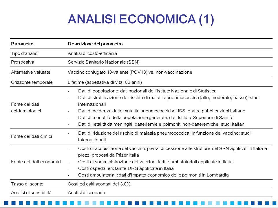 ANALISI ECONOMICA (1) Parametro Descrizione del parametro