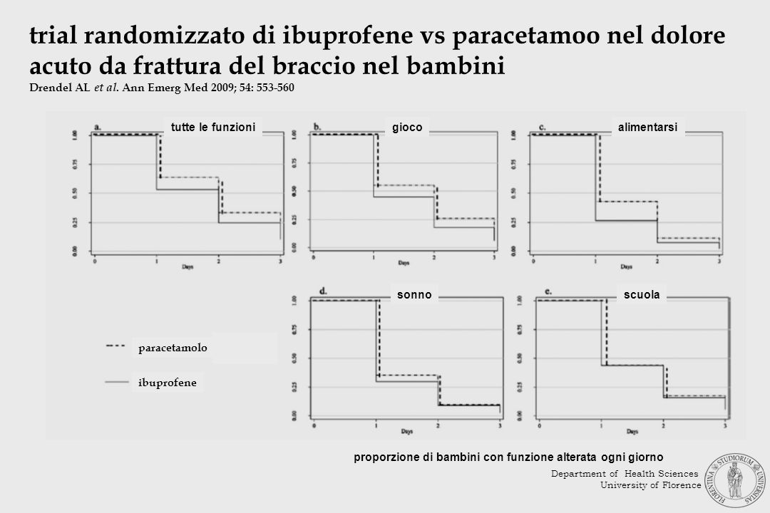 trial randomizzato di ibuprofene vs paracetamoo nel dolore acuto da frattura del braccio nel bambini