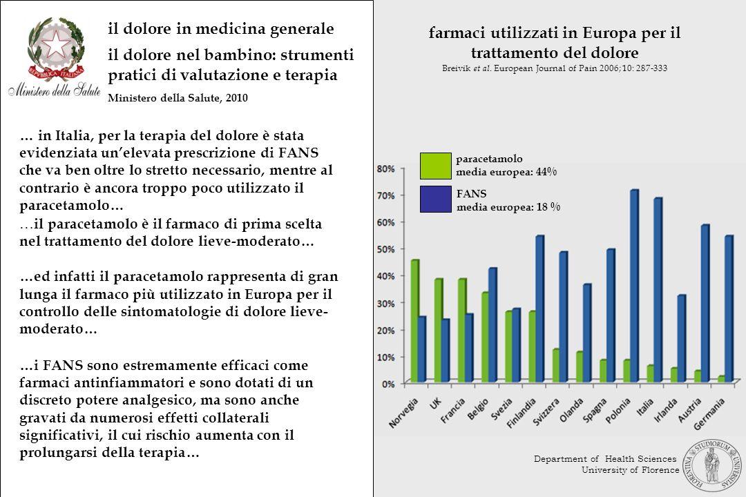 farmaci utilizzati in Europa per il trattamento del dolore