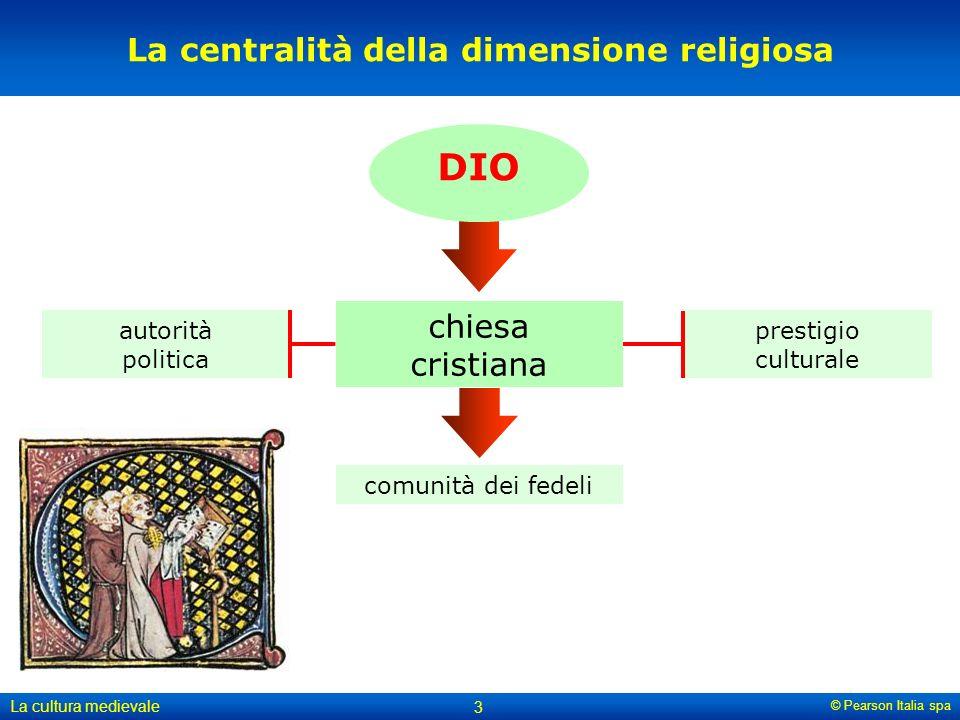 La centralità della dimensione religiosa