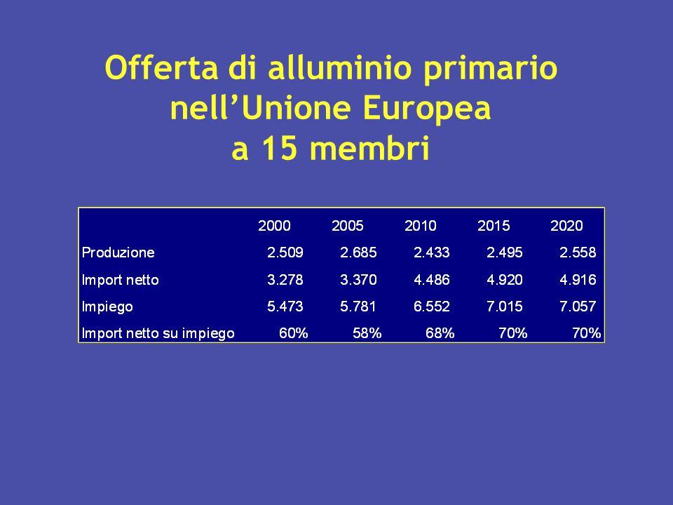Offerta di alluminio primario nell'Unione Europea a 15 membri