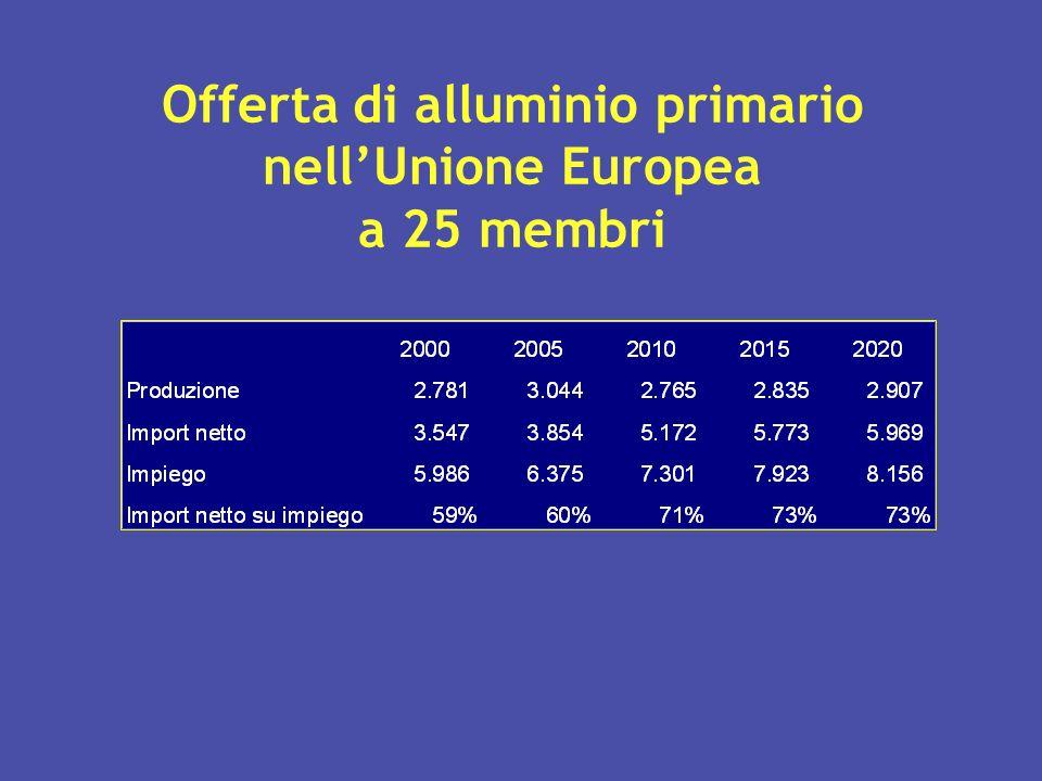 Offerta di alluminio primario nell'Unione Europea a 25 membri