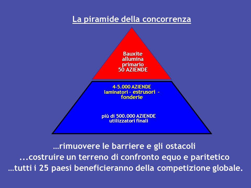 La piramide della concorrenza