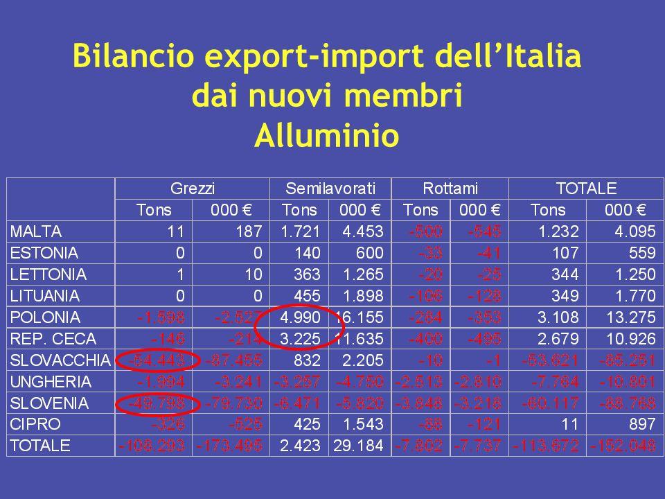 Bilancio export-import dell'Italia dai nuovi membri Alluminio