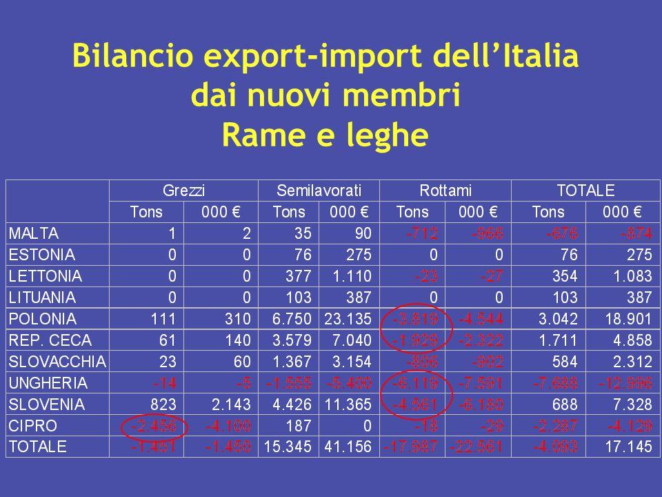 Bilancio export-import dell'Italia dai nuovi membri Rame e leghe