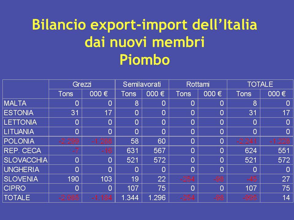 Bilancio export-import dell'Italia dai nuovi membri Piombo