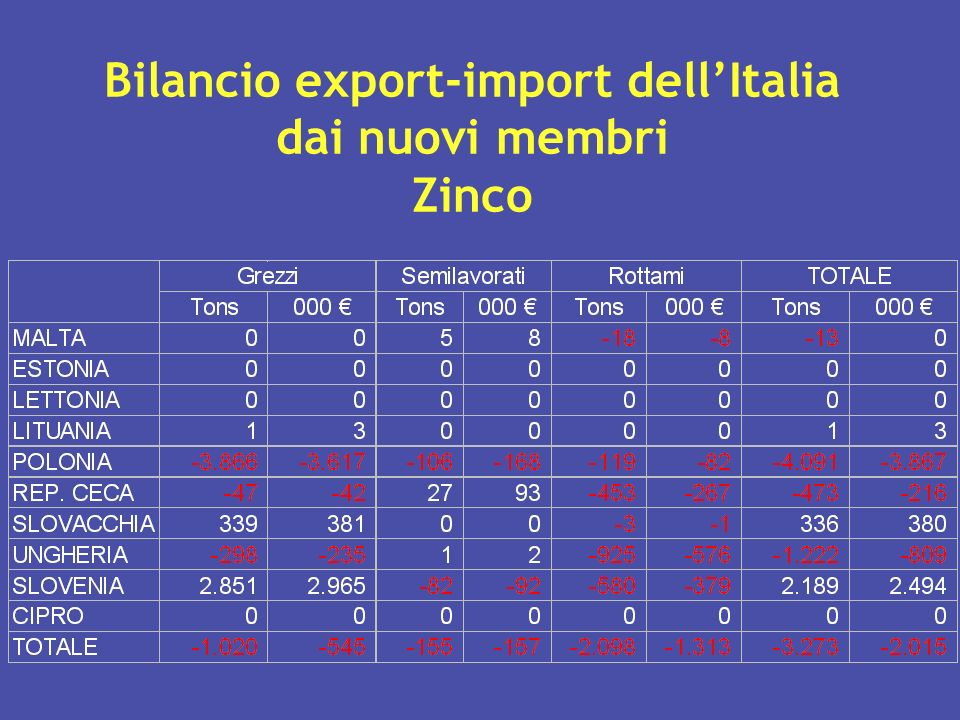 Bilancio export-import dell'Italia dai nuovi membri Zinco