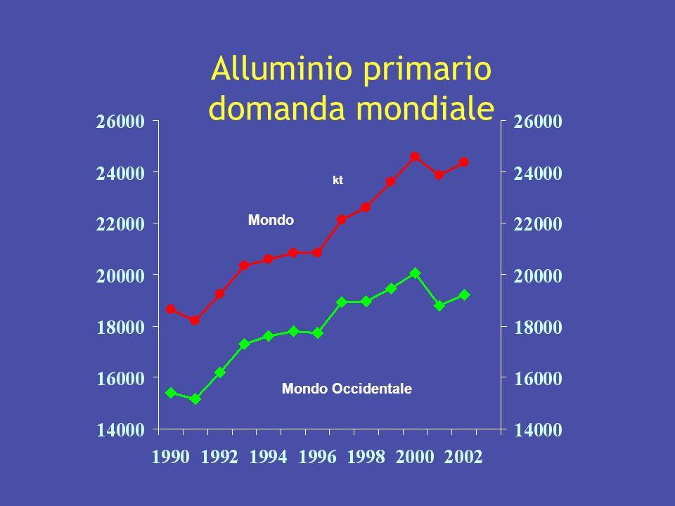 Alluminio primario domanda mondiale