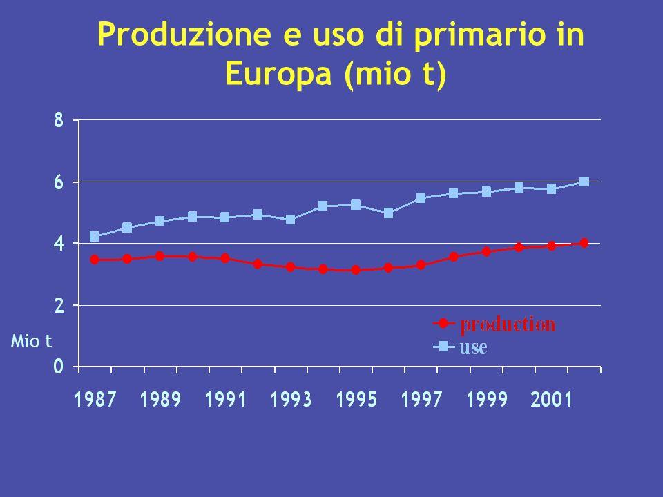 Produzione e uso di primario in Europa (mio t)