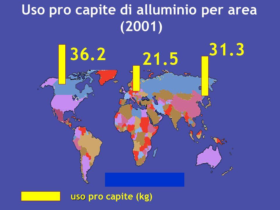 Uso pro capite di alluminio per area (2001)