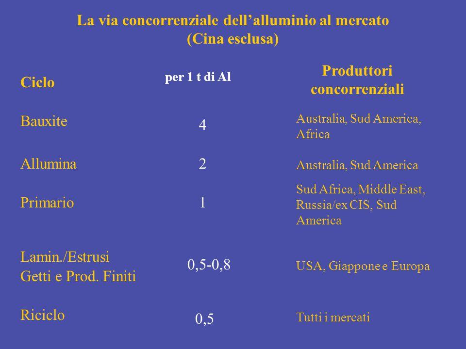La via concorrenziale dell'alluminio al mercato (Cina esclusa)