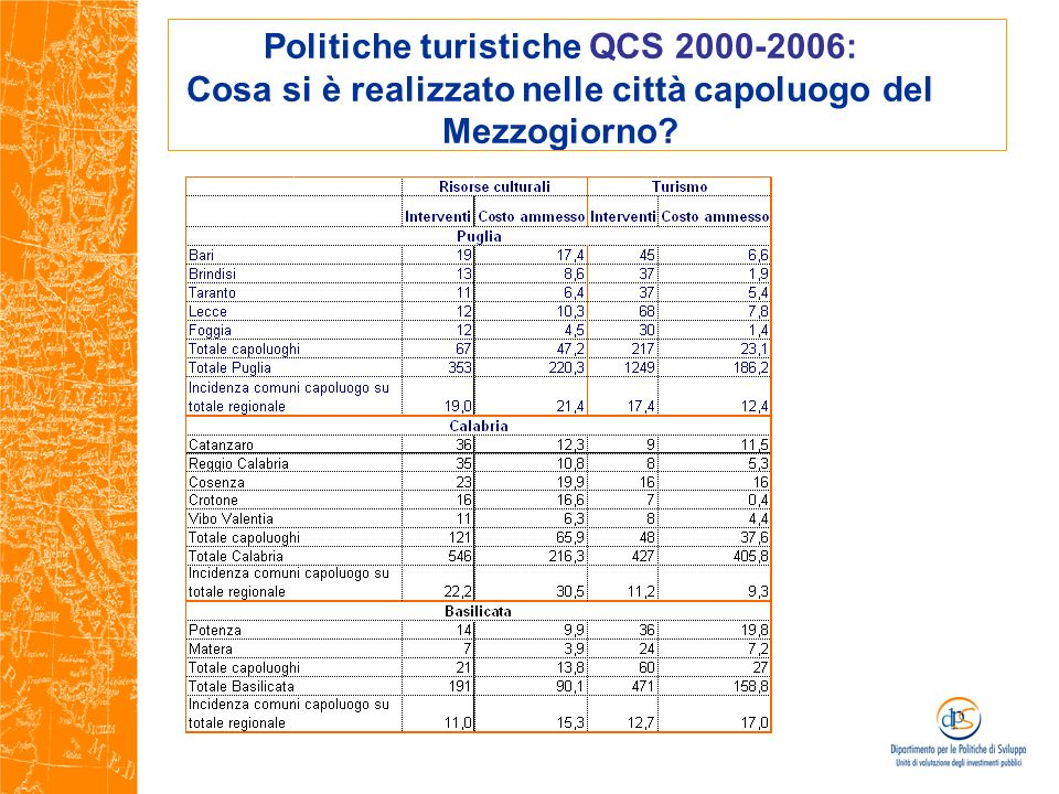 Politiche turistiche QCS 2000-2006: Cosa si è realizzato nelle città capoluogo del Mezzogiorno