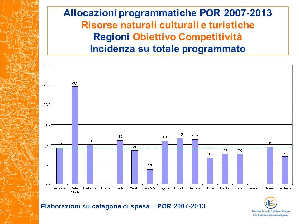 Elaborazioni su categorie di spesa – POR 2007-2013
