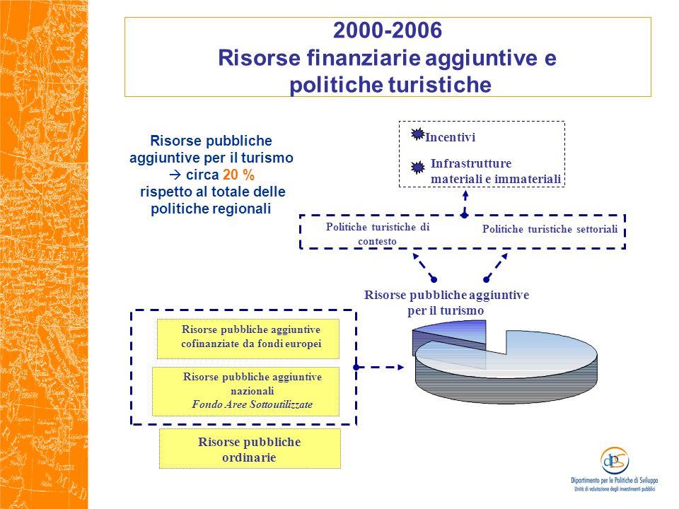 2000-2006 Risorse finanziarie aggiuntive e politiche turistiche