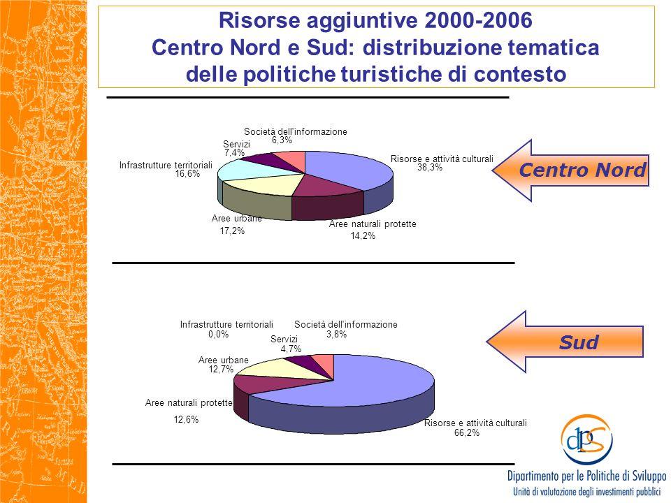 Risorse aggiuntive 2000-2006 Centro Nord e Sud: distribuzione tematica delle politiche turistiche di contesto