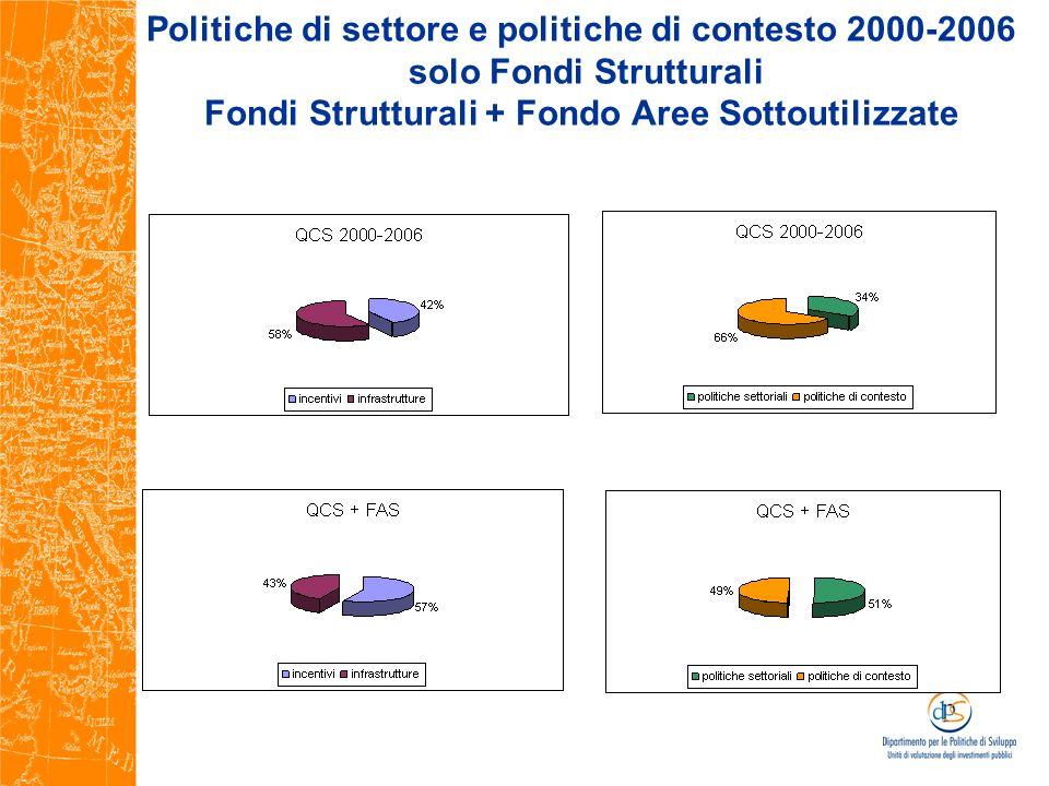 Politiche di settore e politiche di contesto 2000-2006 solo Fondi Strutturali Fondi Strutturali + Fondo Aree Sottoutilizzate