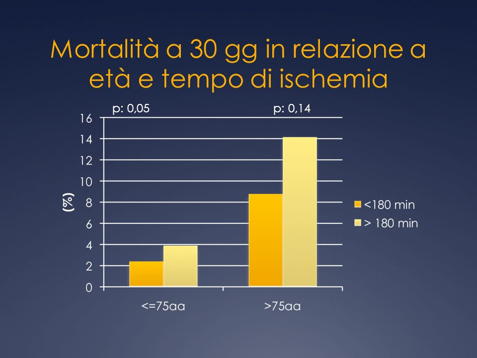 Mortalità a 30 gg in relazione a età e tempo di ischemia