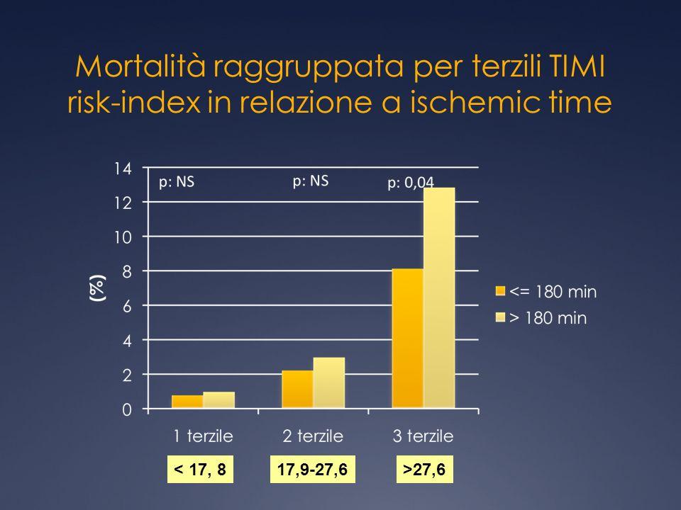 Mortalità raggruppata per terzili TIMI risk-index in relazione a ischemic time