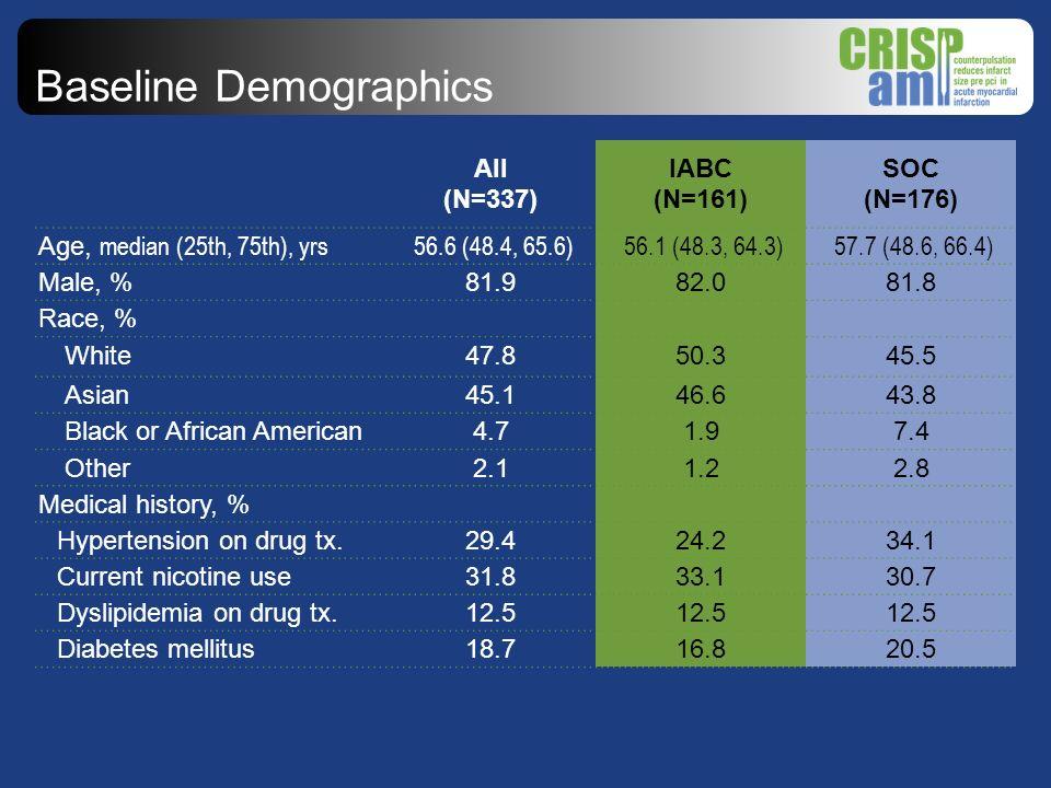 Baseline Demographics