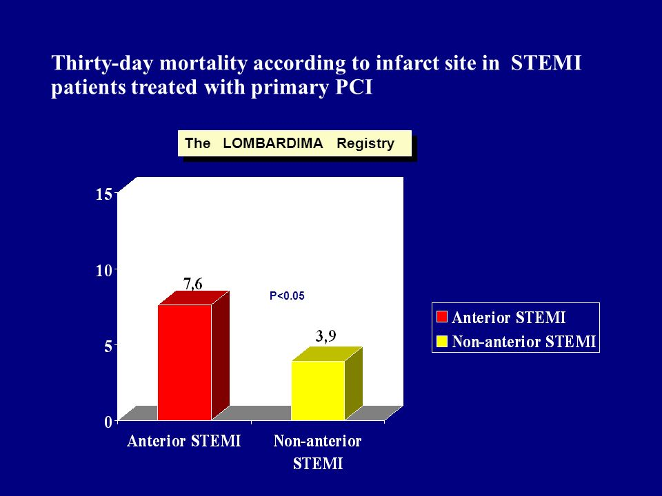 Thirty-day mortality according to infarct site in STEMI patients treated with primary PCI
