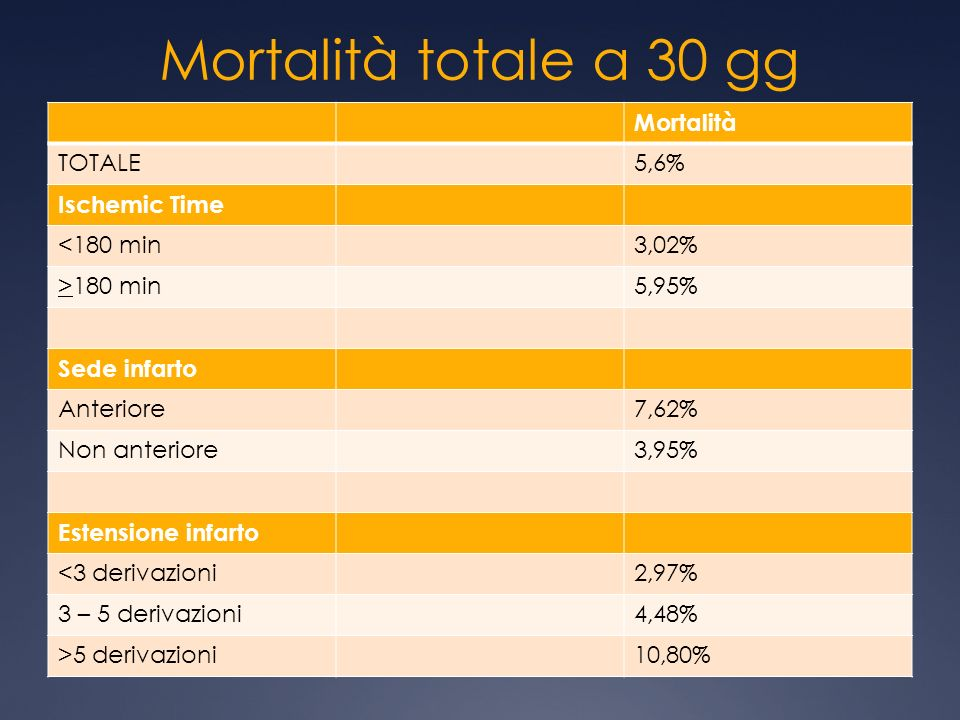 Mortalità totale a 30 gg Mortalità TOTALE 5,6% Ischemic Time