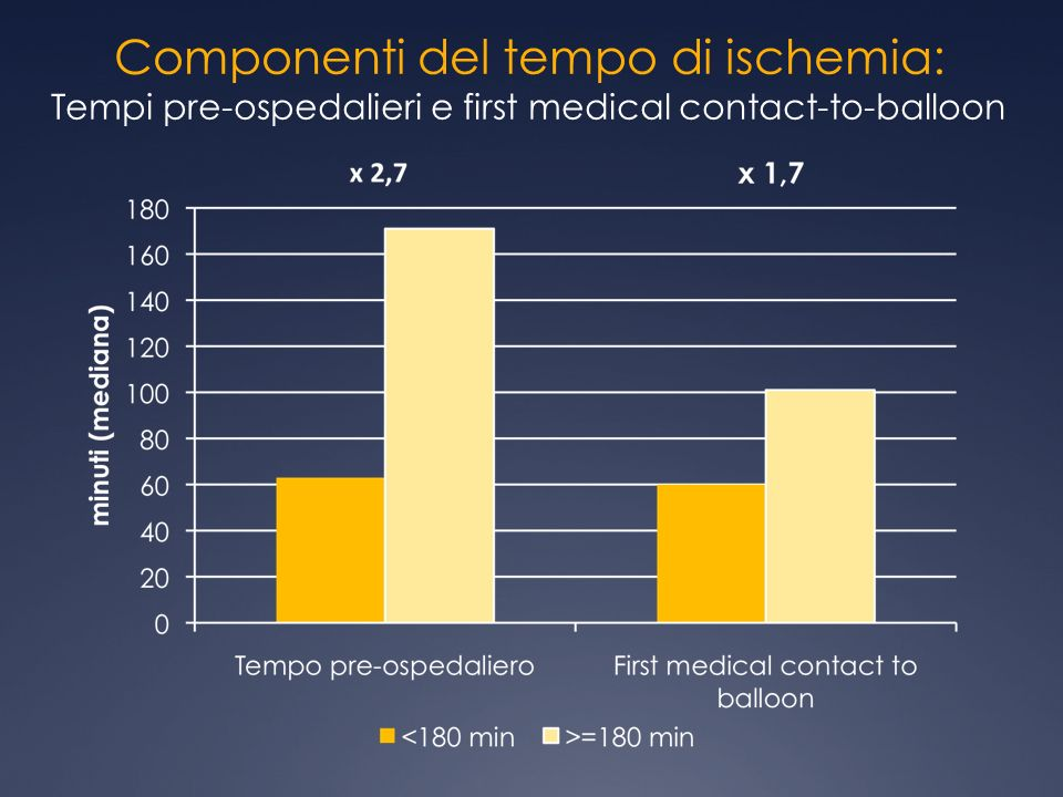 Componenti del tempo di ischemia: Tempi pre-ospedalieri e first medical contact-to-balloon
