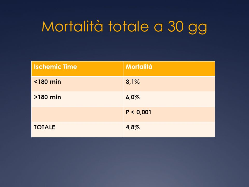 Mortalità totale a 30 gg Ischemic Time Mortalità <180 min 3,1%
