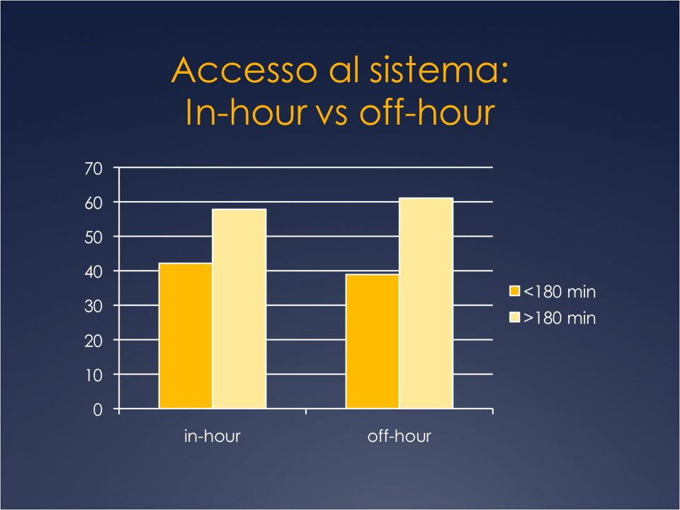 Accesso al sistema: In-hour vs off-hour