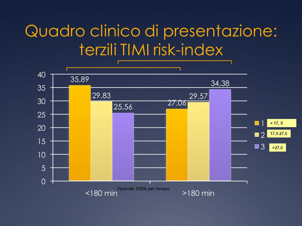 Quadro clinico di presentazione: terzili TIMI risk-index