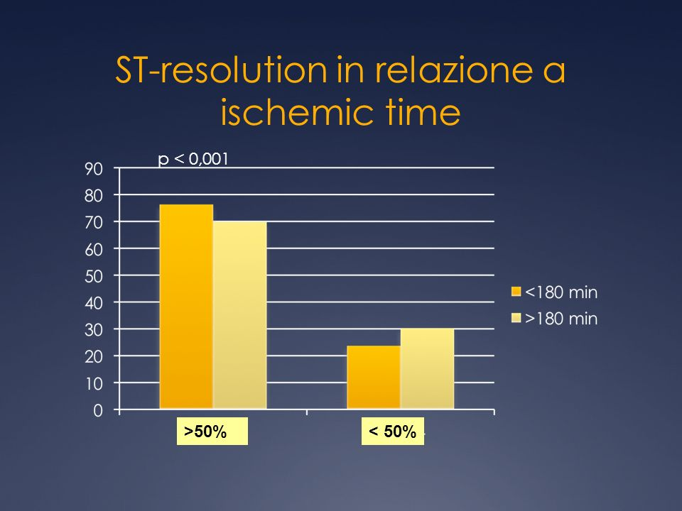 ST-resolution in relazione a ischemic time