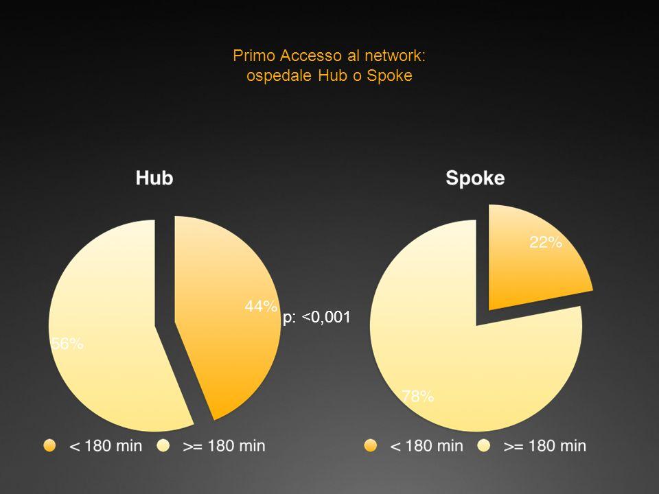 Primo Accesso al network: ospedale Hub o Spoke