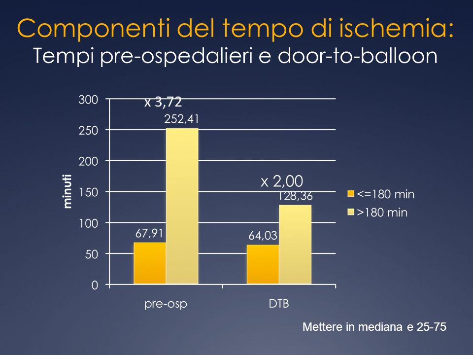 Componenti del tempo di ischemia: Tempi pre-ospedalieri e door-to-balloon