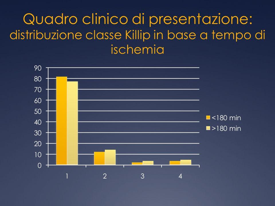 Quadro clinico di presentazione: distribuzione classe Killip in base a tempo di ischemia