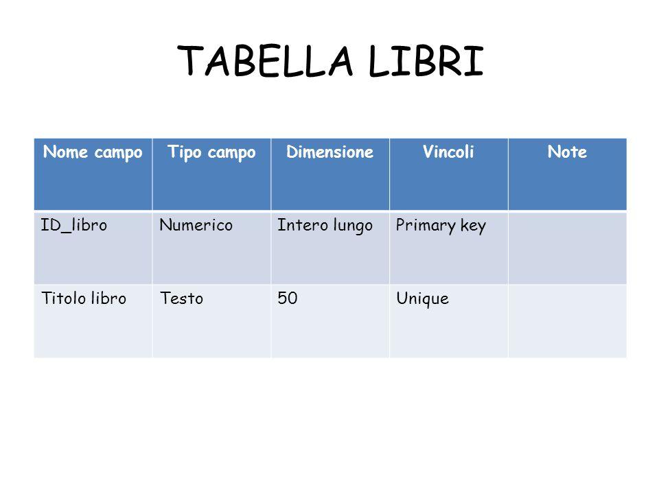 TABELLA LIBRI Nome campo Tipo campo Dimensione Vincoli Note ID_libro