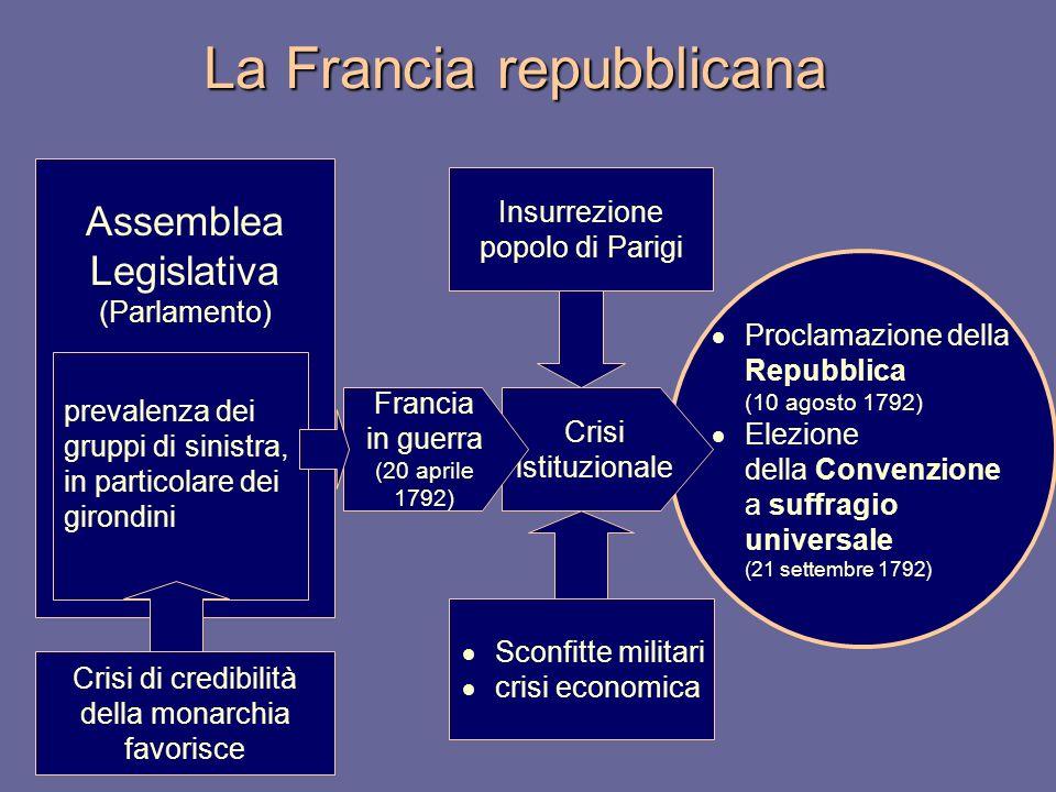 La Francia repubblicana